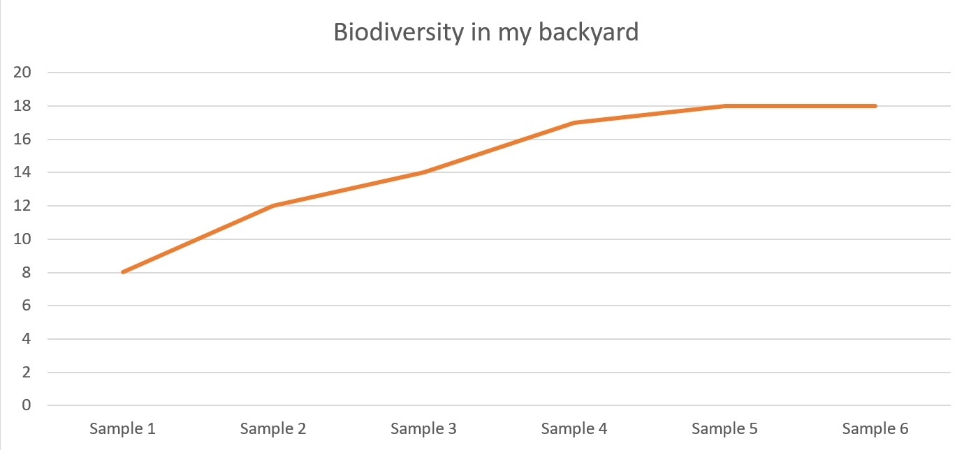 Biodiversity in my backyard line graph showing increase in species numbers in correlation with sample numbers
